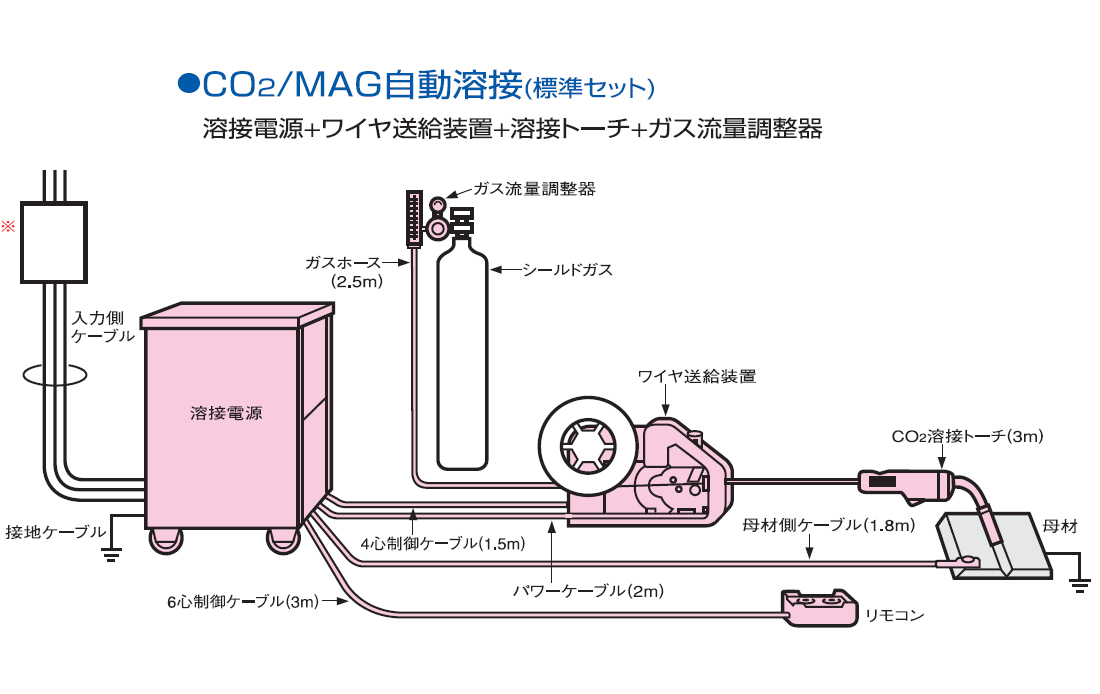 CO2/MAG自動溶接 標準セット