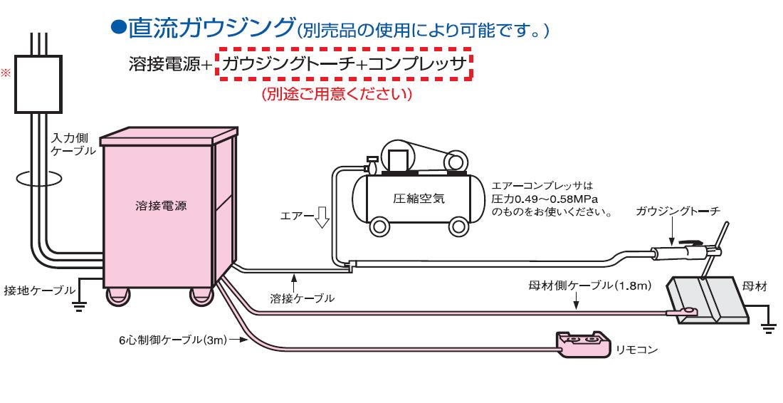 マイコンサイリスタ制御CO2/MAG自動溶接機 ダイナオート XD500G・XD600Gのレンタルなら機械レンタルネット